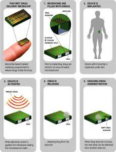 Birth Control chip