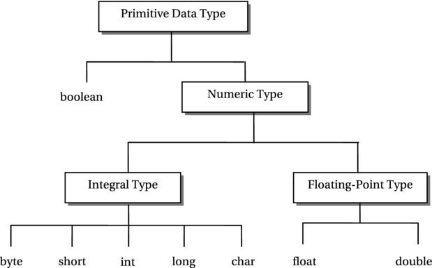 Primitive-data-types-in-java