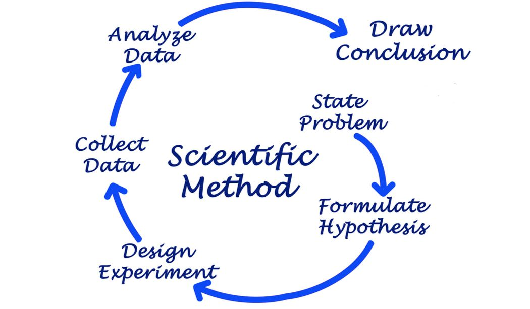 Scientific Method Steps