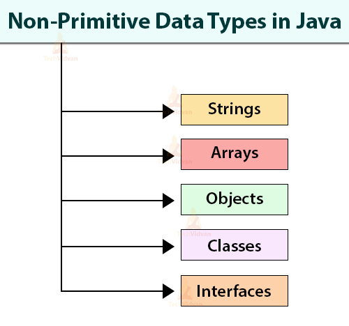 non-primitive-data-types-in-java