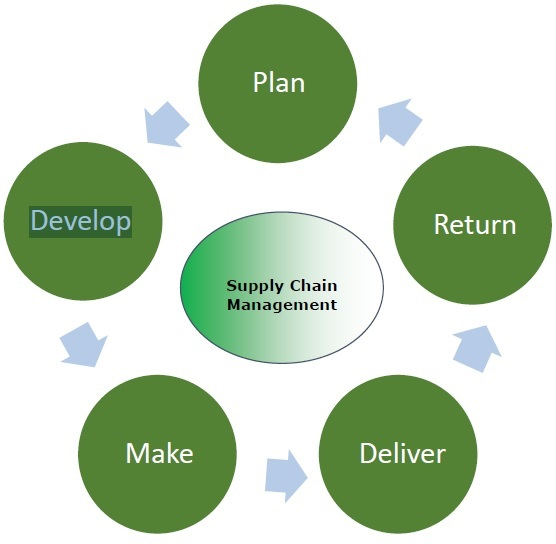 Stages of Supply Chain