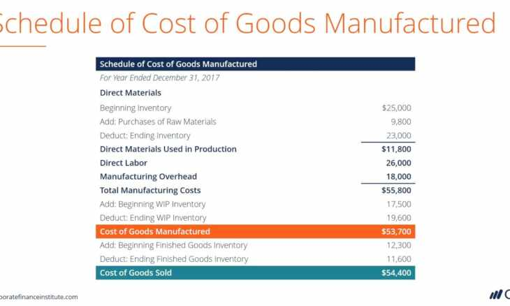 cost of goods sold formula