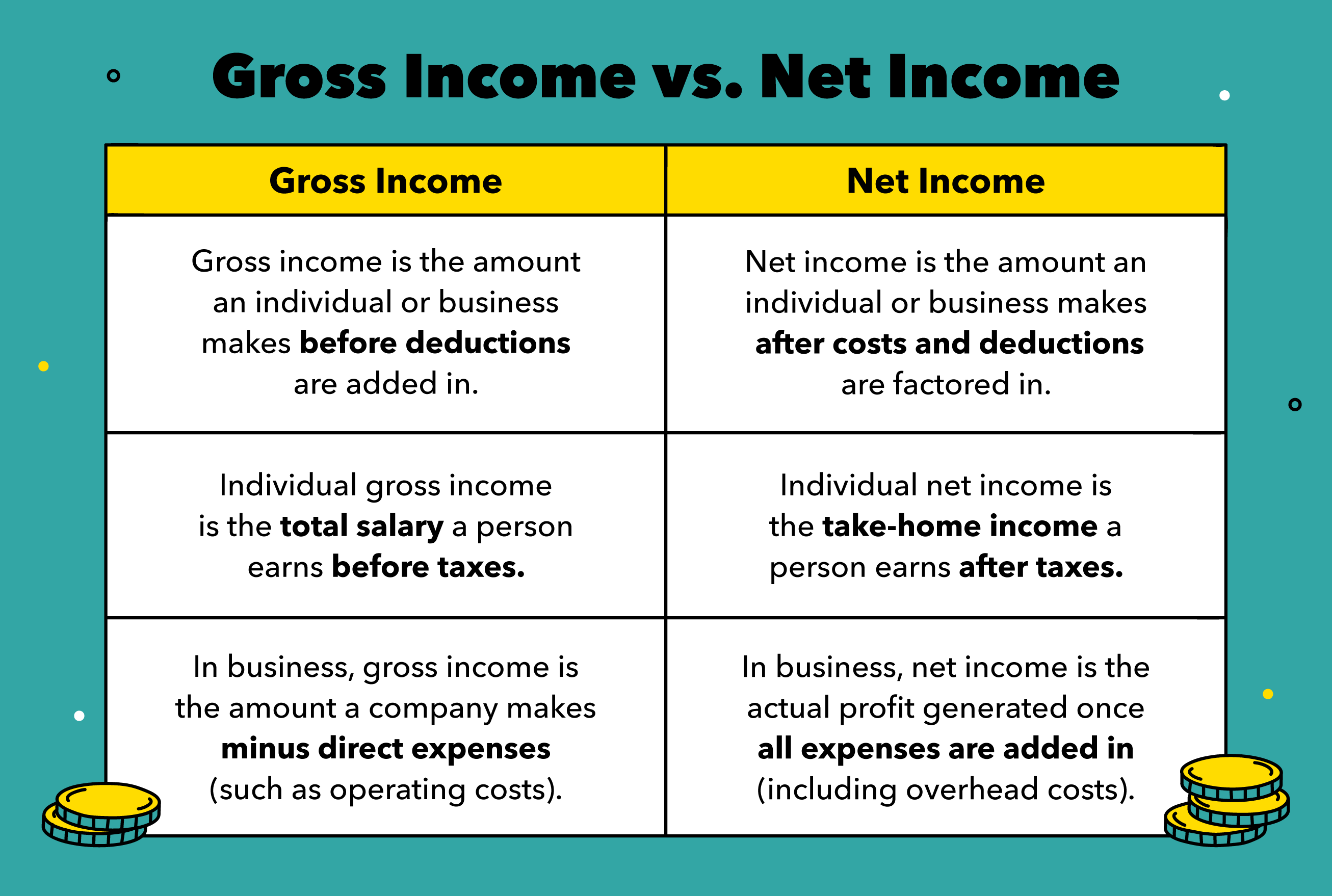 gross income vs net